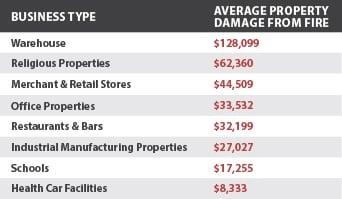 kfs-_-average-property-damage