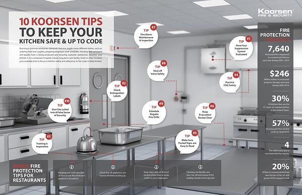 10 Tips to Keep Your Commercial Kitchen in Compliance [Infographic]