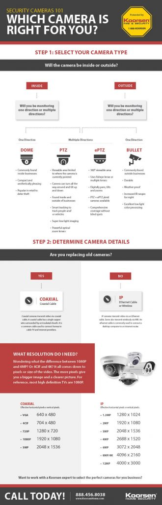 security camera comparison infograph